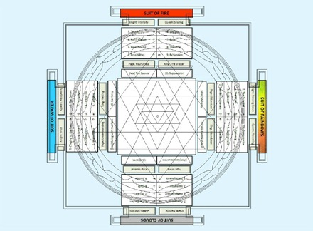 Sri Yantra Chakra and Cross