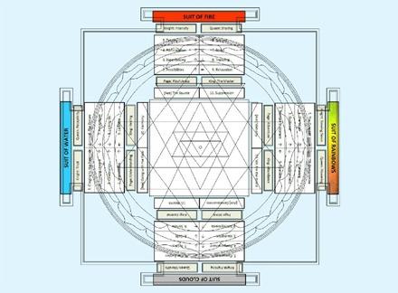 Sri Yantra Chakra and Cross