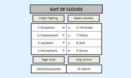 Suit of Clouds