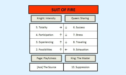 Suit of Fire