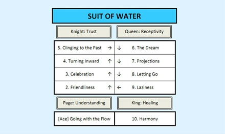 Suit of Water