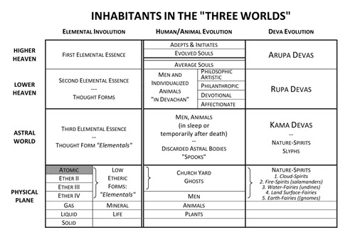 Inhabitants in the Three Worlds