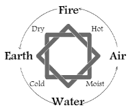 Elements-and-Qualities