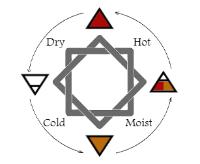 Elements-and-Qualities-Symbols